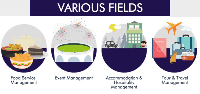 Hospitality-Tourism-Various-Fields